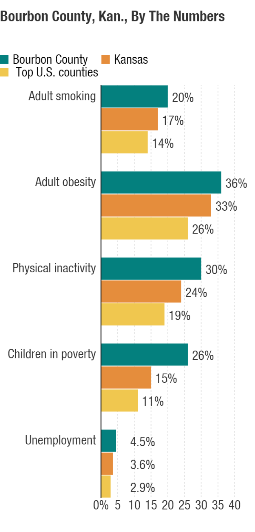 Source: countyhealthrankings.org, the County Health Rankings & Roadmaps collaboration of the Robert Wood Johnson Foundation and the University of Wisconsin Population Health Institute