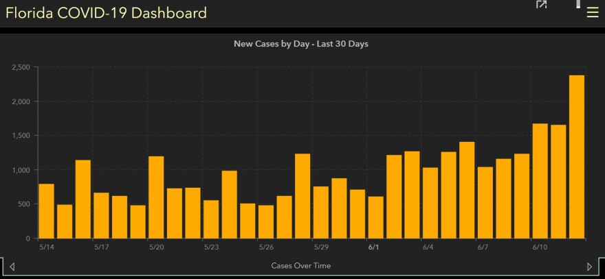 Bar graph shows daily case count rising in Florida