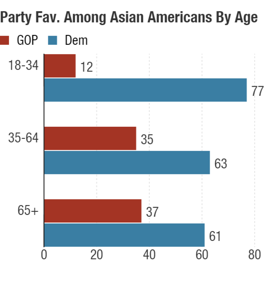Spring 2016 Asian American Voter Survey of 1212 registered Asian-American voters with a margin of error +/- 3%.