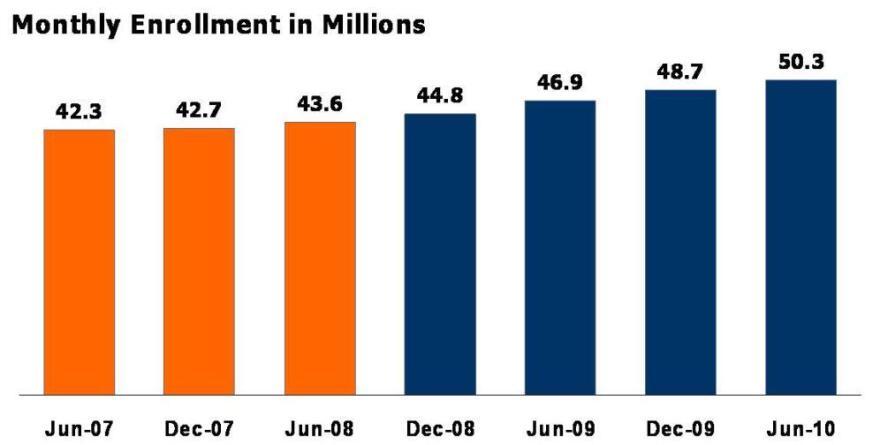 Medicaid enrollment climbs.