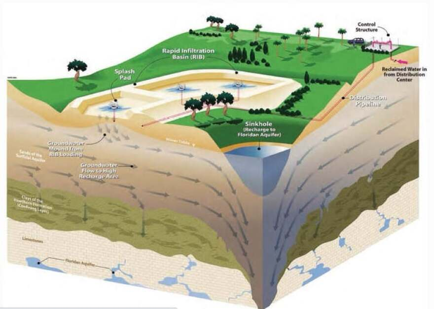 wakulla county aquifer recharge project.jpg