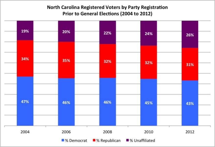 NC_Voters_by_Party_Registration.jpg
