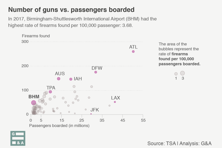 When comparing the number of firearms found with the number of passengers, BHM in Birmingham, Ala., had the highest rate of firearms per 100,000 passengers boarded.