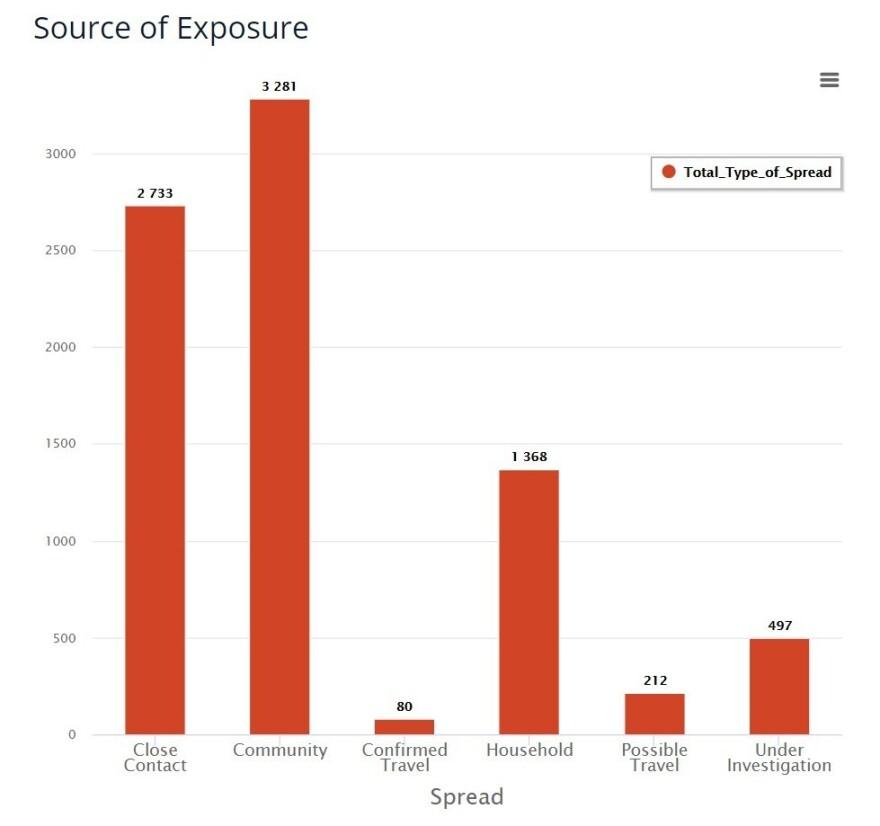 "The <a href=""https://www.health.nd.gov/diseases-conditions/coronavirus/north-dakota-coronavirus-cases#collapse-accordion-3661-1"" data-key=""410"">North Dakota Department of Health coronavirus dashboard</a> includes a chart showing the ""Source of Exposure."""