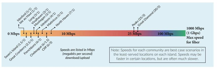 The nation's average broadband speed is more than 50 megabits per second. Service to Great Cranberry and neighboring Islesford hovers is around 1-2 megabits per second.