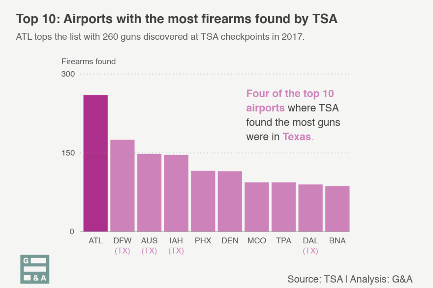 ATL tops the list with 260 firearms found at TSA checkpoints in 2017.
