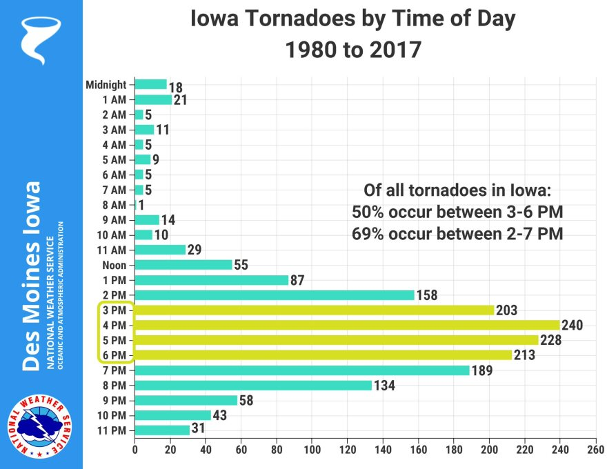 Tornadoes are most common in Iowa in the late afternoon and evening.