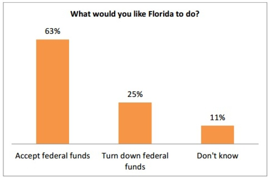 American Cancer Society Cancer Action Network Medicaid expansion poll.jpg