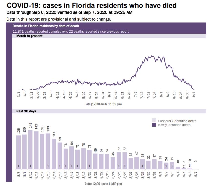 9-7 Coronavirus Deaths