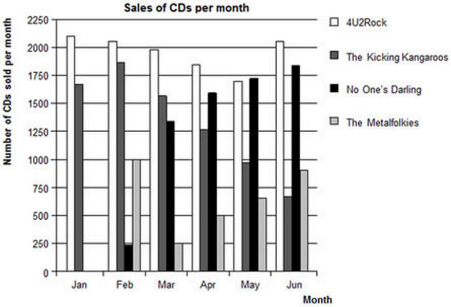 <strong>CD SALES</strong>