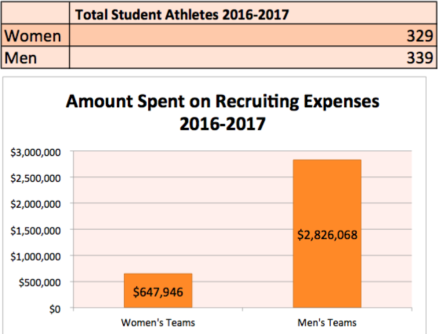 """Note: The total number of athletes includes duplicated students here, meaning students who play on more than one varsity team at the school. The """"duplicated"""" number of students was used because those students may have been recruited to play on each team,"""
