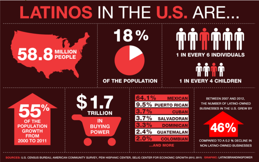 updated Latinos in the US.png