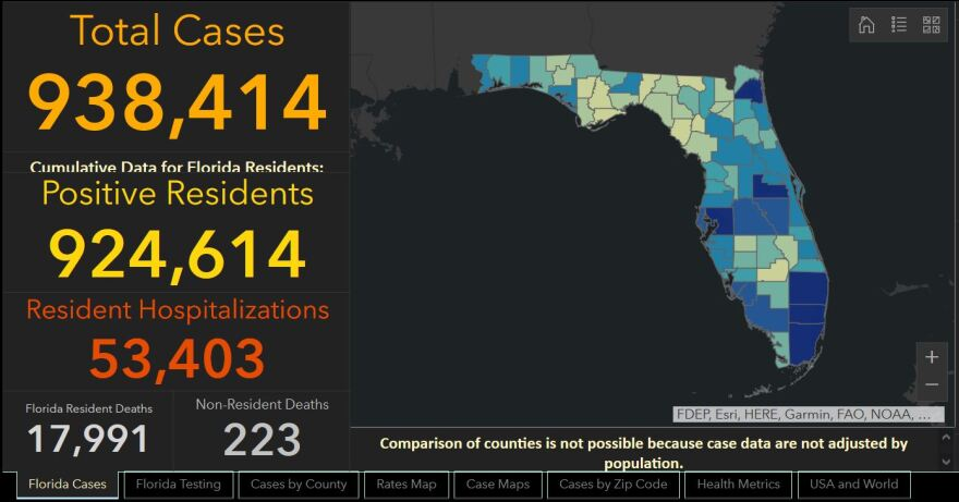 The Florida Dept. of Health reported 6,586 people tested positive for COVID-19 since Saturday's report.