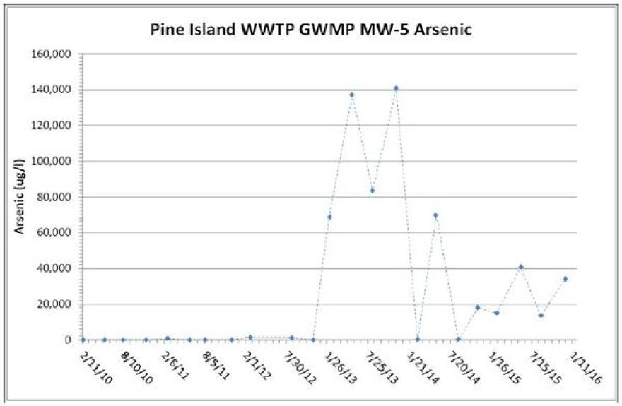 This is a chart hydrogeologist Greg Rawl created using all of the arsenic numbers recorded on Pine Island Flatwoods Preserve that Lee Utilities reported to the FDEP over the years. The EPA and DEP standards require no more than 10 ug/L, or micrograms per liter, but the chart illustrates the number reaching up to 141,000 ug/L, or micrograms per liter.