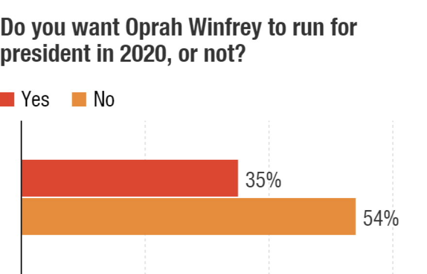 Even though people say they would vote for Winfrey over Trump, they aren't clamoring for her to run. In fact, a majority of Americans say she shouldn't.