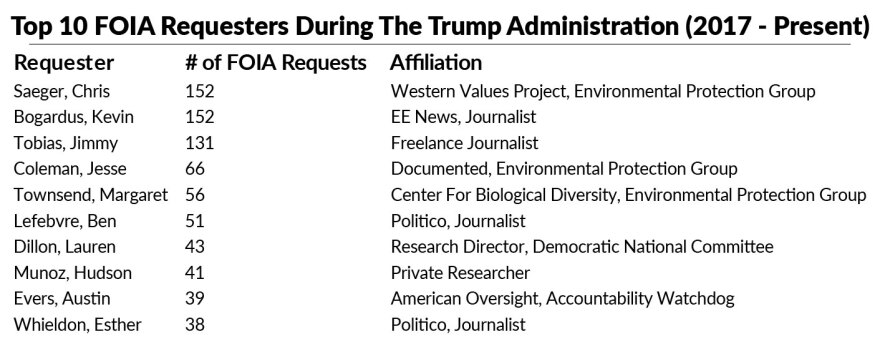 Chart of FOIA requesters.
