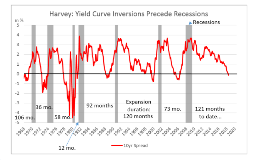 "In a 1986 dissertation, economist Campbell Harvey identified an economic indicator that would precede the next seven recessions. That indicator is known as ""a yield curve inversion."""