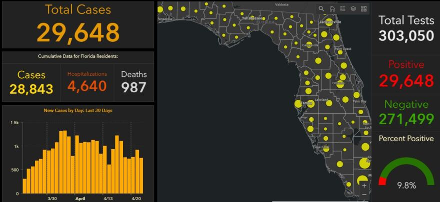 Thursday's daily increase in Florida deaths due to COVID-19 repeated Wednesday's at 60. It was the second highest daily increase since April 14th. Also Thursday, the number of people testing positive passed 1,000.