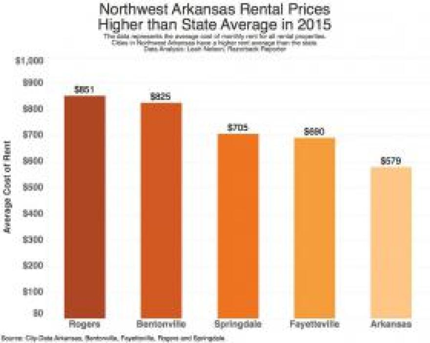 nw_arkansas_rents_by_leah_nelson.jpg