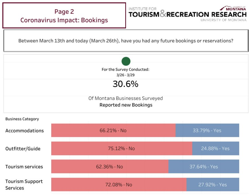 The UM Institute for Tourism and Recreation Research asked Montana tourism businesses about their bookings between March 13 and March 26, 2020.