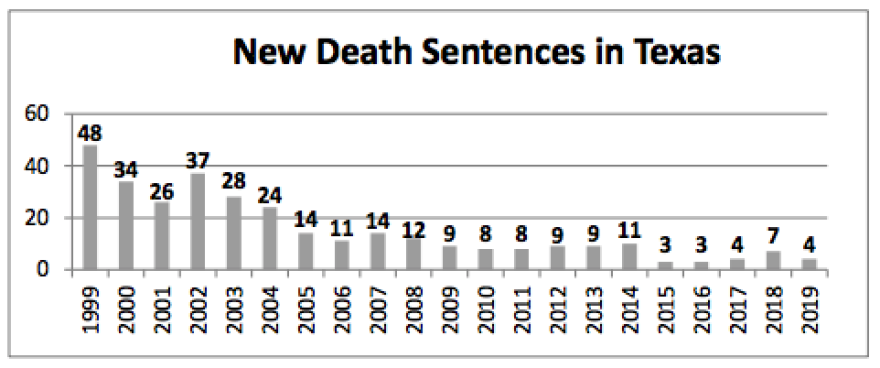 new_deathsentences.png