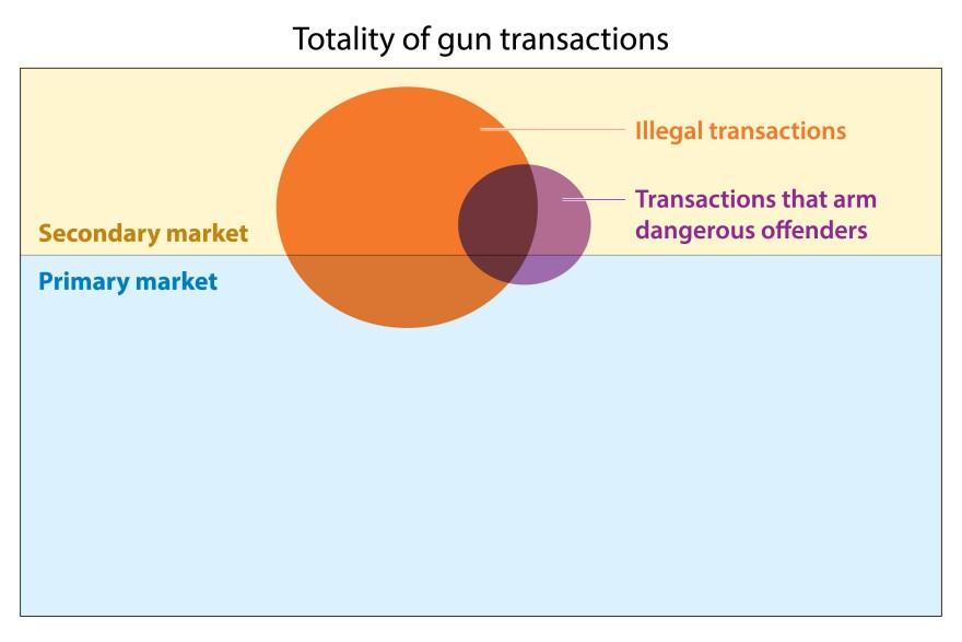 Totality-of-gun-transactions.jpg