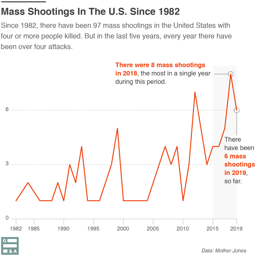 09022019-mass-shootings-total-data-luis-melgar-GA.png.png