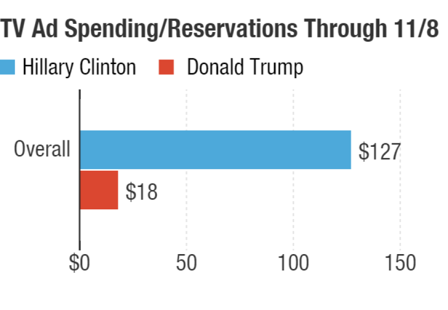 The above chart, in millions, shows that Democratic nominee Hillary Clinton is on pace to outspend GOP nominee Donald Trump by $109 million in seven key battleground states through Election Day. This includes airtime already purchased or reserved from July 26 through Nov. 8.