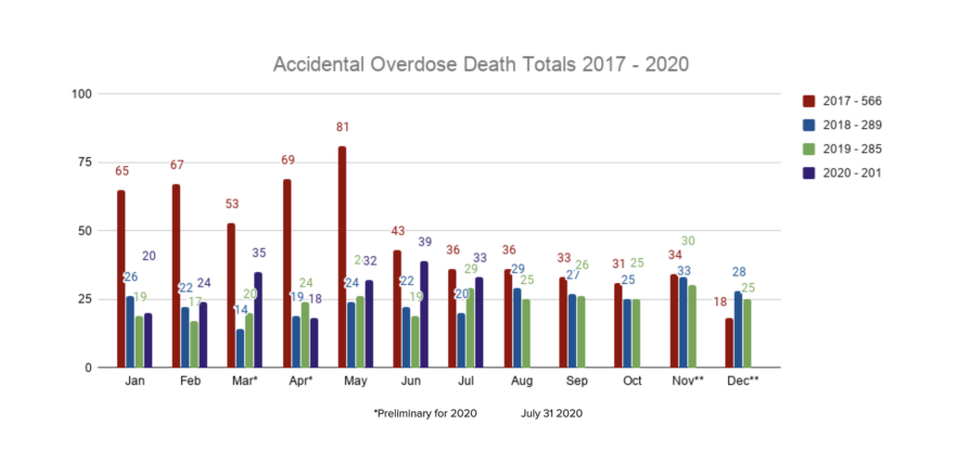 While accidental overdose deaths are up in Montgomery County, they are still well below epidemic levels seen in 2017.