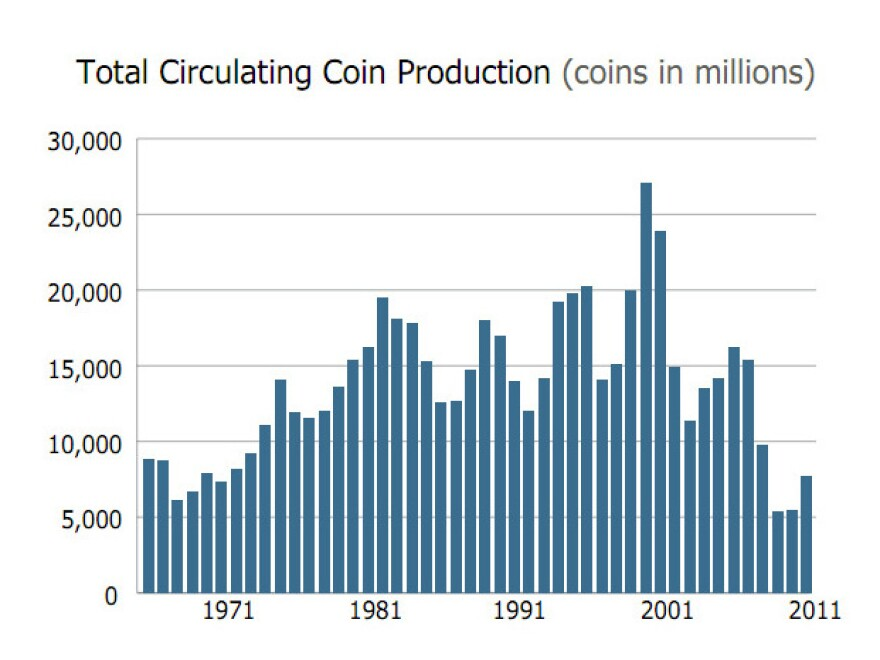The Mint says coin shipments increased dramatically this year after hitting record lows during the financial crisis.