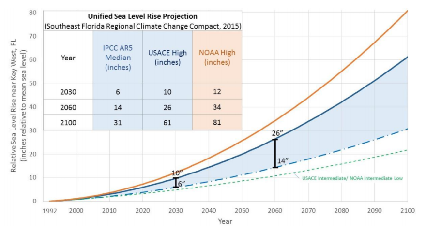 climate_compact_slr_projection_0.png