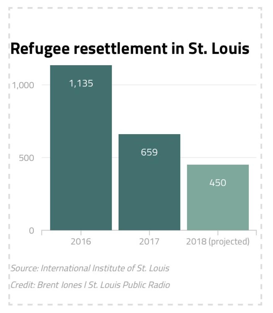 011718_bj_refugee_decline.jpg