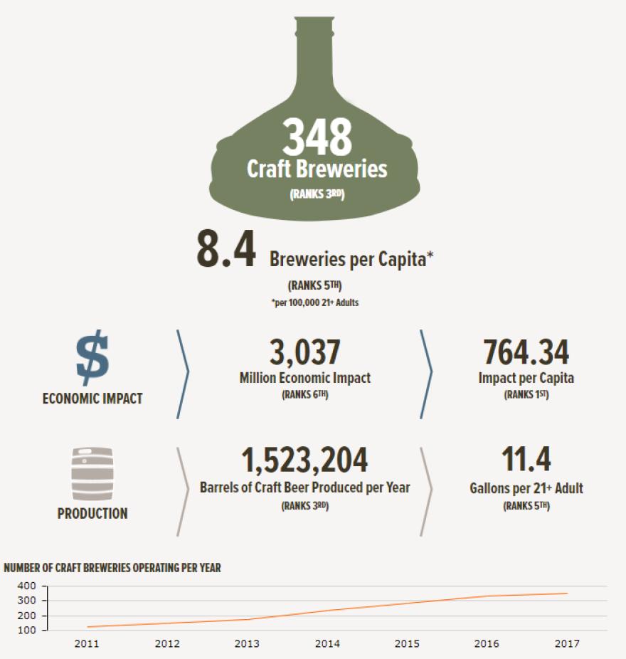 colorado_brewing_stats.png