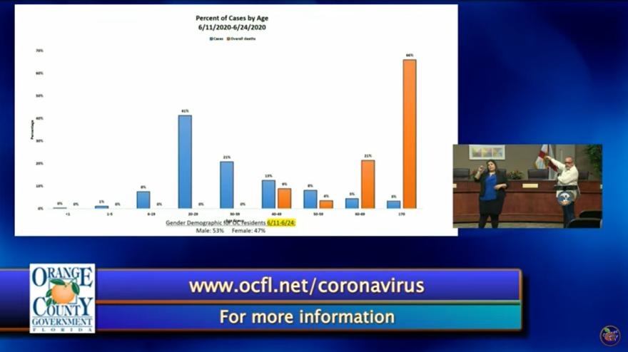 a chart of orange county coronavirus cases