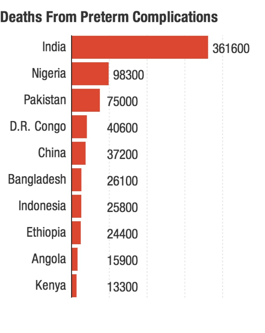 The countries with the greatest number of babies dying from preterm complications in 2013.