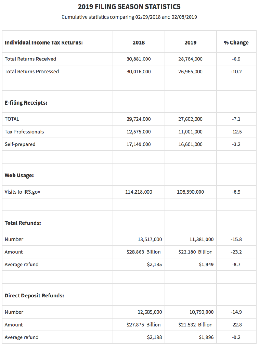 2019 Filing Season Stats IRS