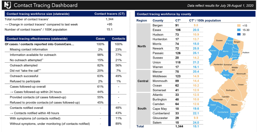 """The contact tracing tab on <a href=""""https://www.nj.gov/health/cd/topics/covid2019_dashboard.shtml"""">New Jersey's COVID-19 Dashboard</a>."""