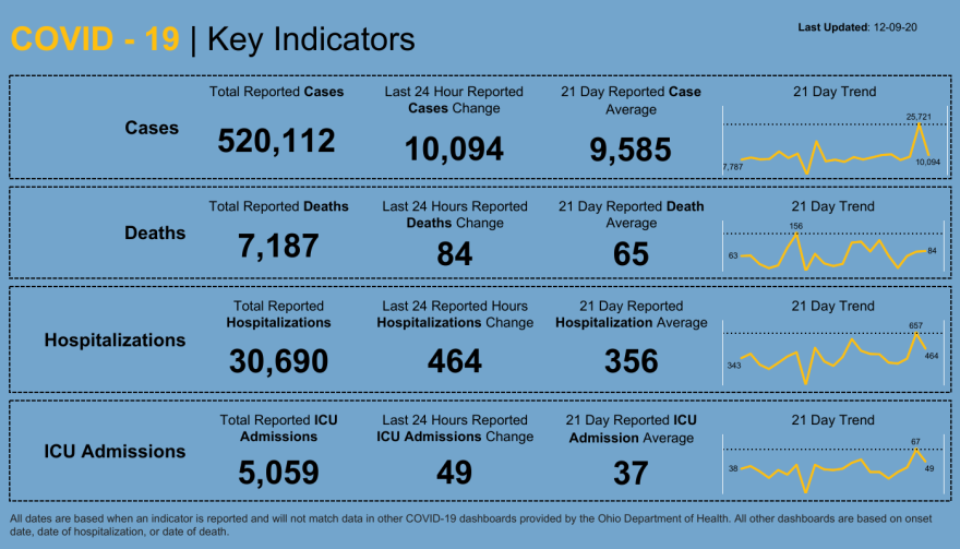 Dashboard of Ohio Department of Health key indicators for COVID-19