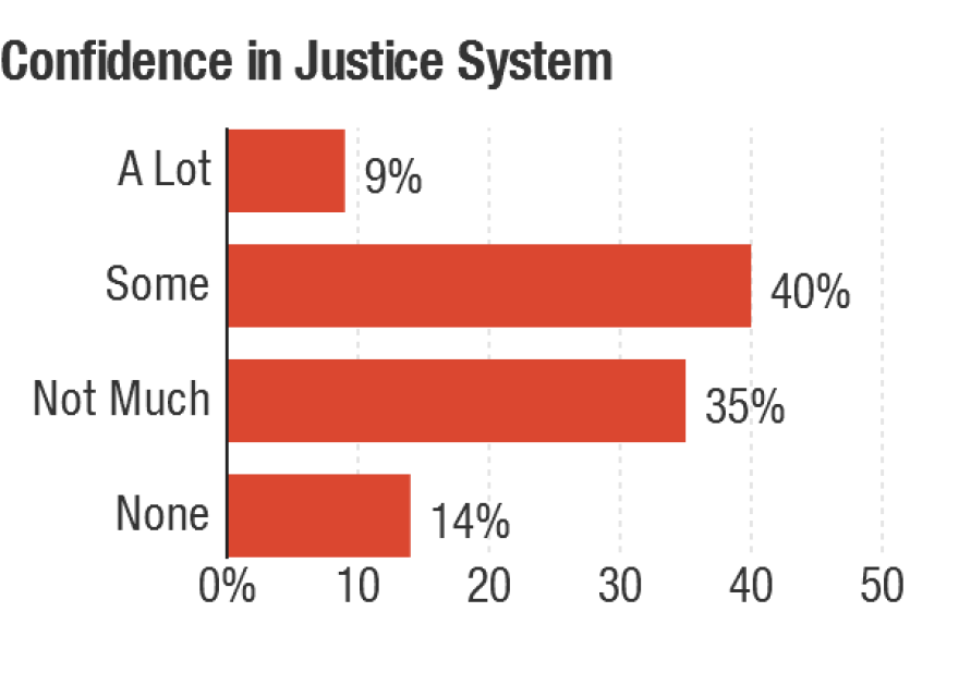 Responses to whether they have confidence in the judicial system's ability to fairly judge people without bias for race and ethnicity.""