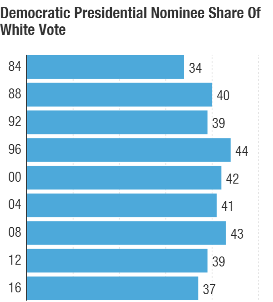 In 2016, Hillary Clinton won the lowest share of the white vote of any Democratic nominee in more than three decades.