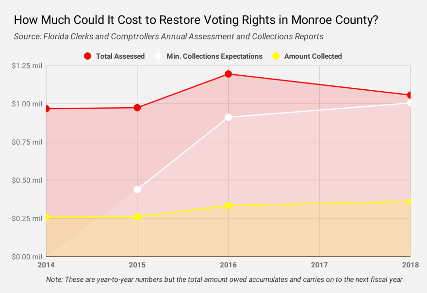 Monroe-County_CourtFees.png