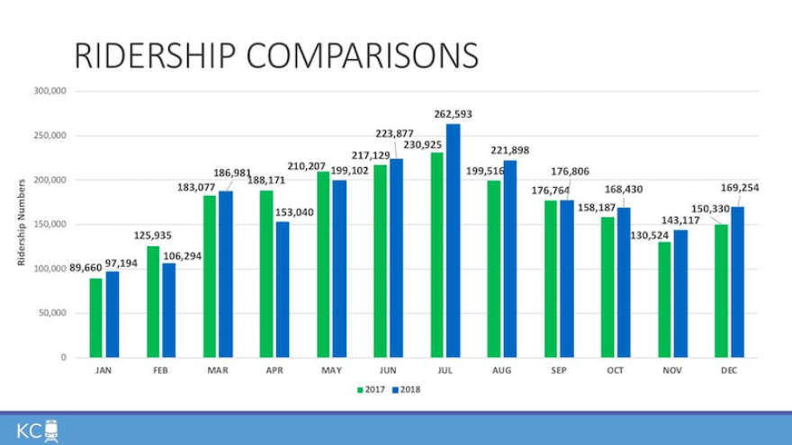 2018-streetcar-ridership_from_kc_streetcar_authority.png