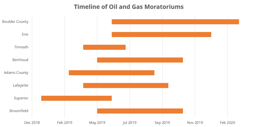 oil-gas-moratoriums.png