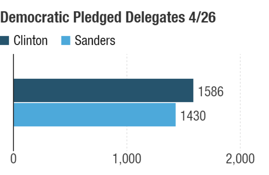 Possible delegate totals after the April 26 contests.