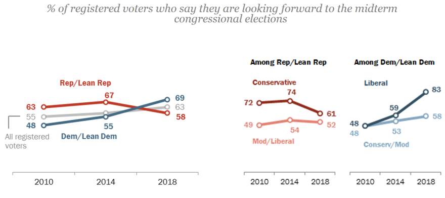 The percentage of liberals saying they're looking forward to the midterms is far greater than conservatives, a reversal from the last two midterms, in which Republicans did well.