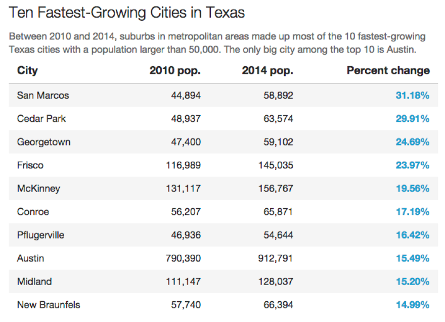 top_10_fastest_growing_in_texas.png