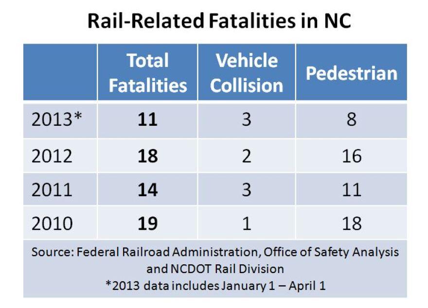train fatality table.JPG