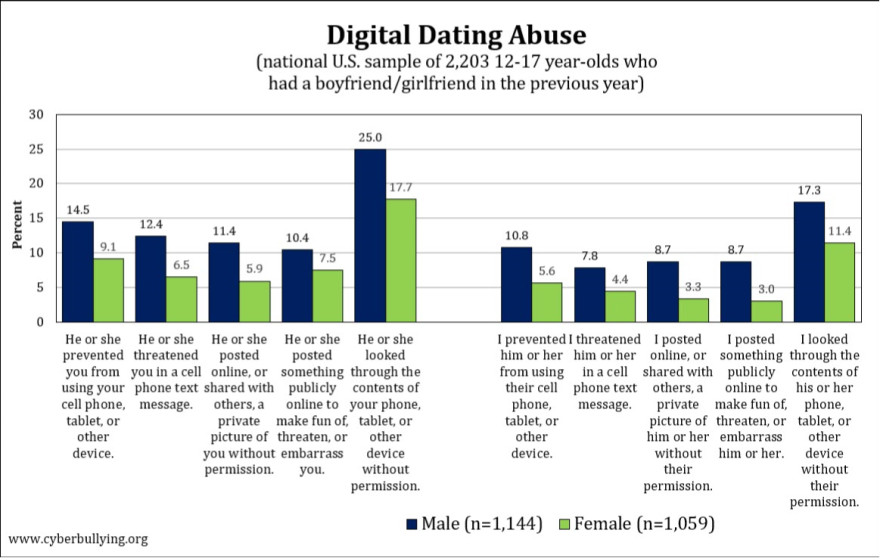 digital_dating_abuse_chart_for_wrln.png
