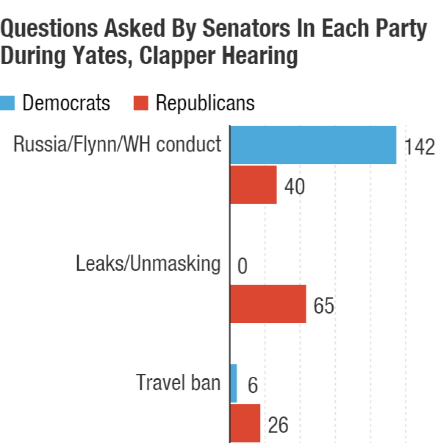 Democrats asked former Obama officials Monday far more questions about Russia and the White House's conduct related to former national security adviser Michael Flynn. Republicans focused on leaks.