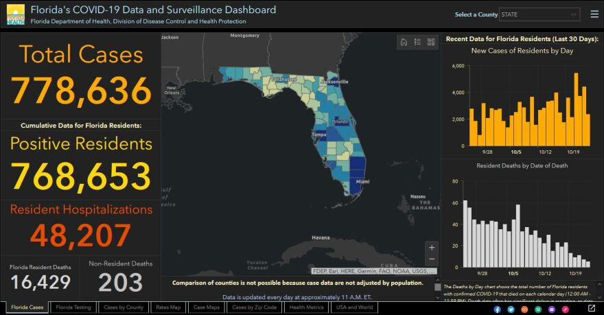 The Florida Department of Health reported 2,385 new cases of COVID-19 Sunday.